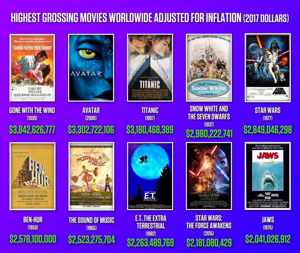 Avatar 2 Hollywood Movie In Hindi Download: Hollywood Top 20 Highest Grossing Movies Till 2018
